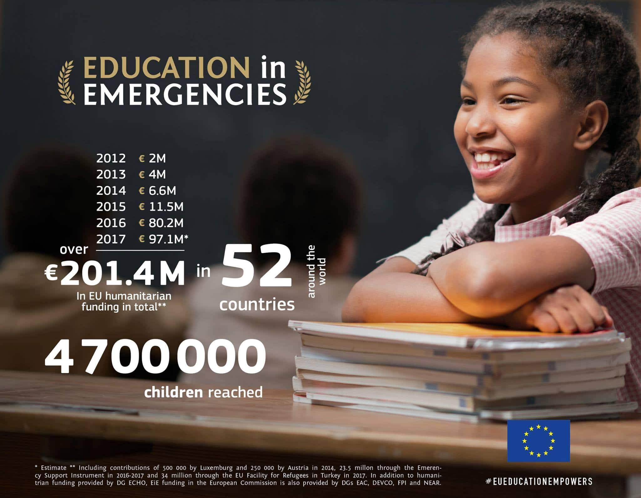EU bo letos namenila rekordnih 8 % svojega humanitarnega proračuna za izobraževanje v kriznih razmerah
